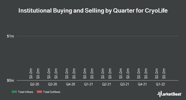 Institutional Ownership by Quarter for Cryolife (NYSE:CRY)