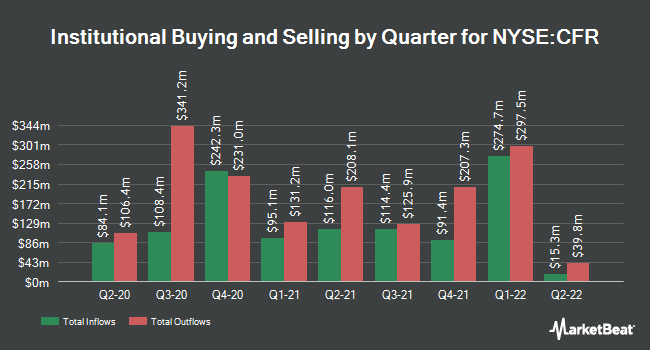 Institutional Ownership by Quarter for Cullen/Frost Bankers (NYSE:CFR)