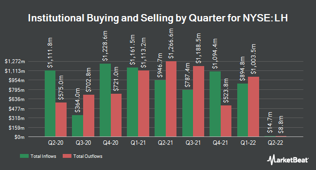 Institutional Ownership by Quarter for Laboratory Corp. of America (NYSE:LH)
