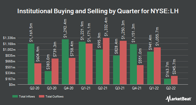 Institutional Ownership by Quarter for LabCorp (NYSE:LH)
