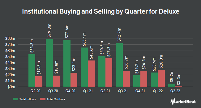 Institutional Ownership by Quarter for Deluxe (NYSE:DLX)