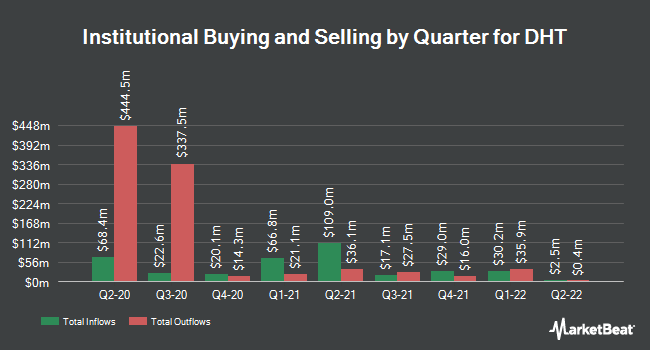 Institutional Ownership by Quarter for Double Hull Tankers (NYSE:DHT)