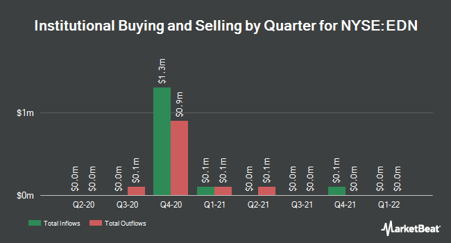 Institutional Ownership by Quarter for Edenor (NYSE:EDN)