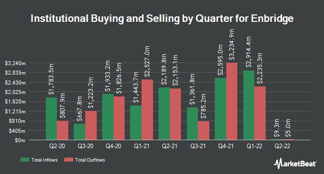 Institutional Ownership by Quarter for Enbridge (NYSE:ENB)