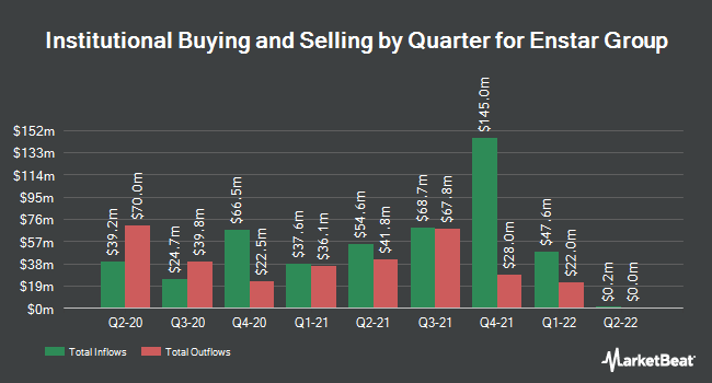 Institutional Ownership by Quarter for Enstar Group (NASDAQ:ESGR)
