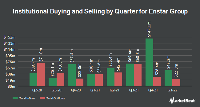 Institutional Ownership by Quarter for Enstar Gr (NASDAQ:ESGR)