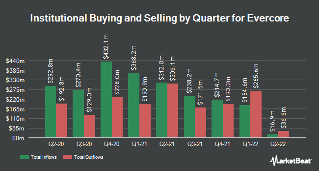 Institutional Ownership by Quarter for Evercore (NYSE:EVR)