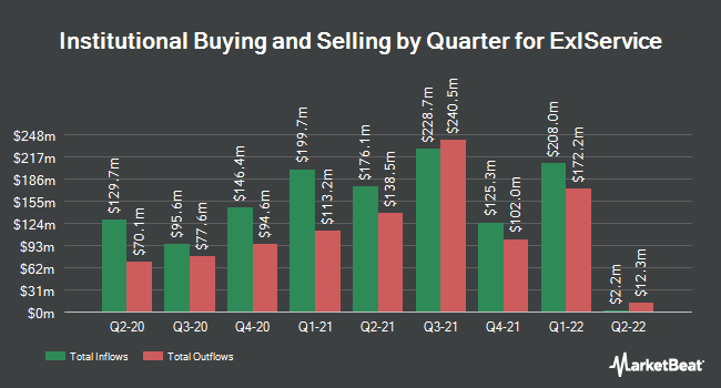 Institutional Ownership by Quarter for ExlService (NASDAQ:EXLS)