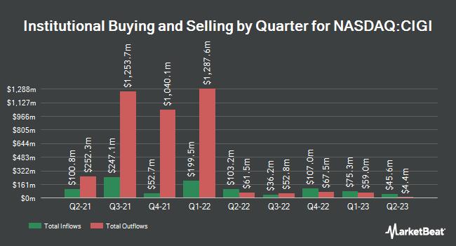 Institutional Ownership by Quarter for Colliers International Gr (NASDAQ:CIGI)