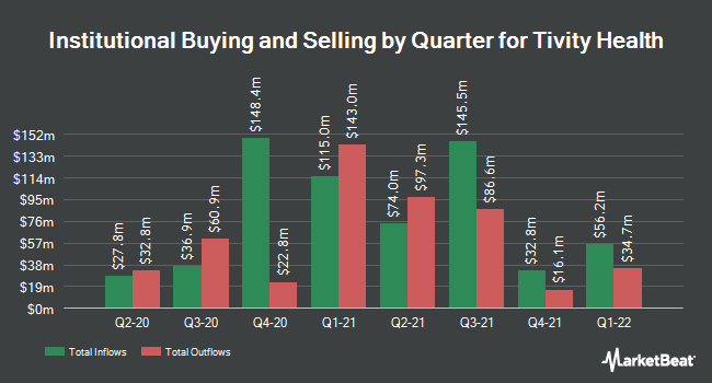Institutional Ownership by Quarter for Tivity Health (NASDAQ:TVTY)