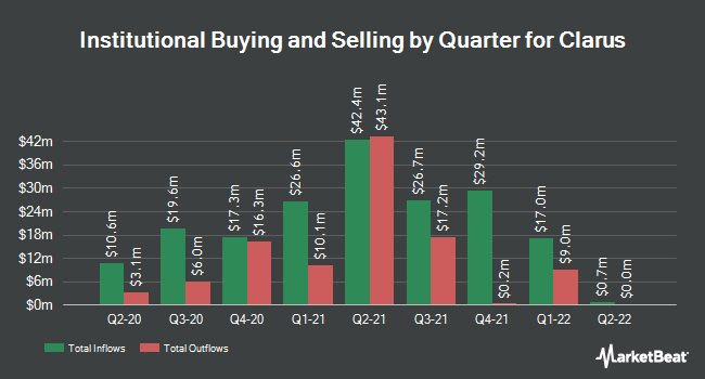 Institutional Ownership by Quarter for Clarus (NASDAQ:CLAR)