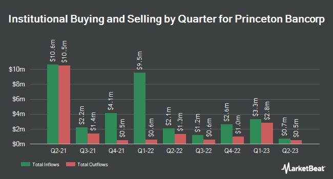 Institutional Ownership by Quarter for Bank Of Princeton (NASDAQ:BPRN)