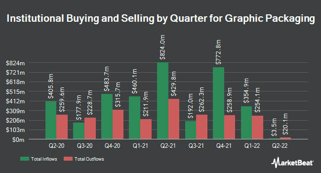 Institutional Ownership by Quarter for Graphic Packaging (NYSE:GPK)