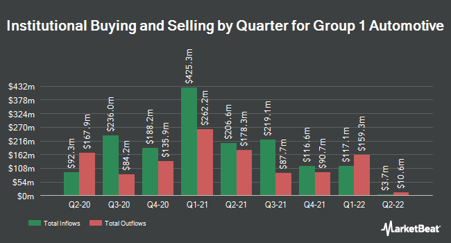 Institutional Ownership by Quarter for Group 1 Automotive (NYSE:GPI)