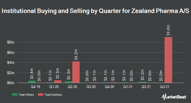 Institutional Ownership by Quarter for Zealand Pharma (NASDAQ:ZEAL)