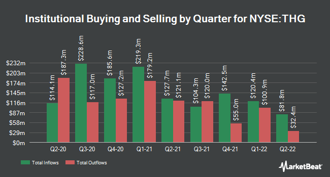 Institutional Ownership by Quarter for The Hanover Insurance Group (NYSE:THG)