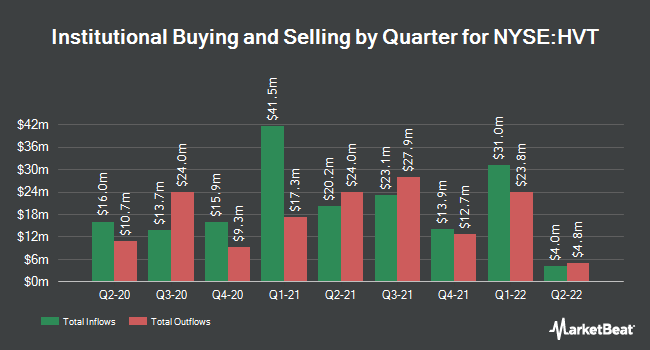 Institutional Ownership by Quarter for Haverty Furniture Companies (NYSE:HVT)