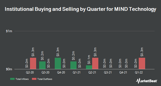 Institutional Ownership by Quarter for Mitcham Industries (NASDAQ:MIND)