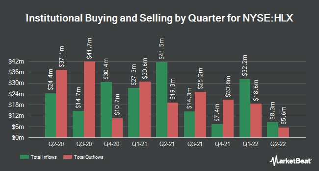 Institutional Ownership by Quarter for Helix Energy Solutions Group (NYSE:HLX)