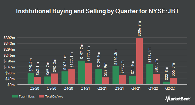 Institutional Ownership by Quarter for John Bean Technologies (NYSE:JBT)