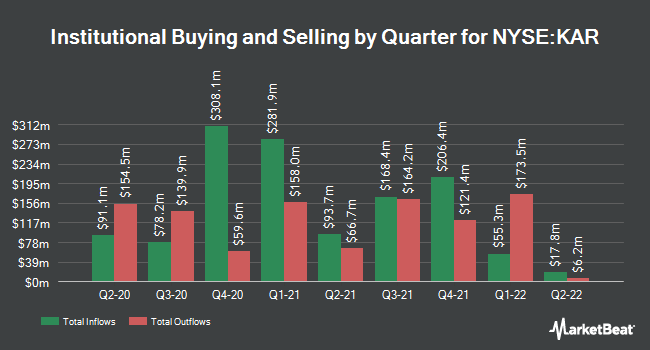 Institutional Ownership by Quarter for KAR Auction Services (NYSE:KAR)