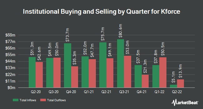Institutional Ownership by Quarter for Kforce (NASDAQ:KFRC)