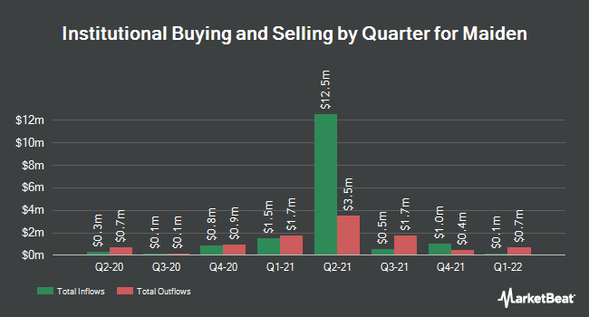 Institutional Ownership by Quarter for Maiden (NASDAQ:MHLD)