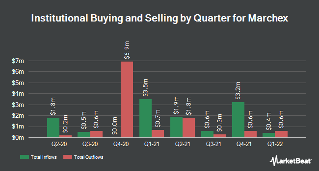 Institutional Ownership by Quarter for Marchex (NASDAQ:MCHX)