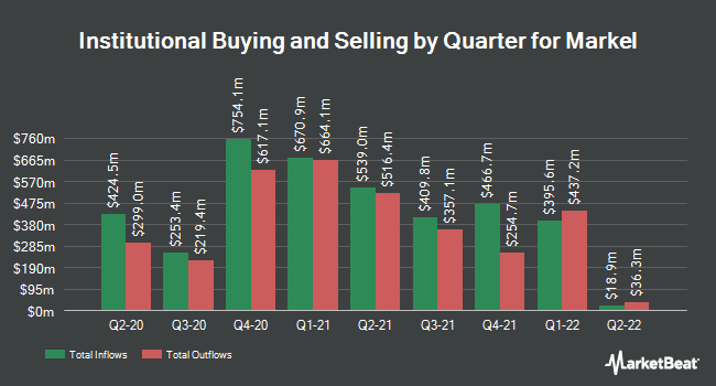 Institutional Ownership by Quarter for Markel (NYSE:MKL)