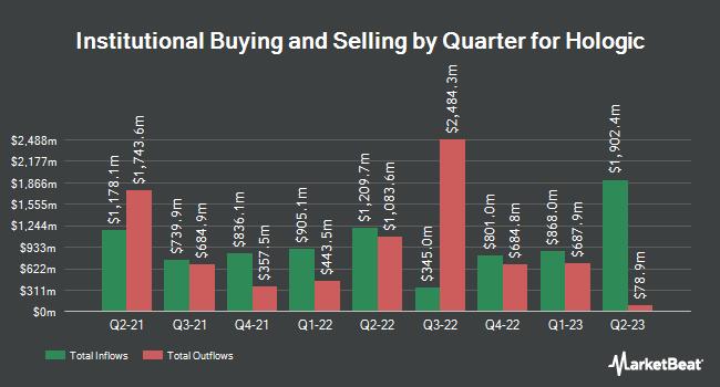 Institutional Ownership by Quarter for Hologic (NASDAQ:HOLX)
