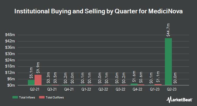 Institutional Ownership by Quarter for MediciNova (NASDAQ:MNOV)
