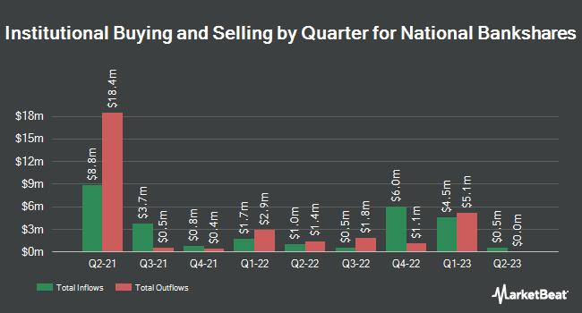 Institutional Ownership by Quarter for National Bankshares (NASDAQ:NKSH)