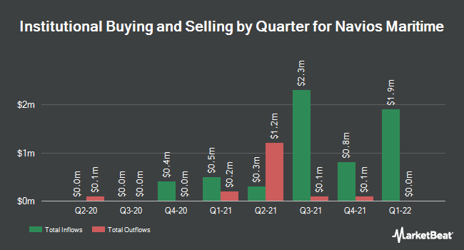 Institutional Ownership by Quarter for Navios Maritime (NYSE:NM)