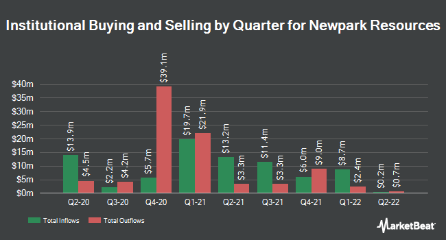 Institutional Ownership by Quarter for Newpark Resources (NYSE:NR)