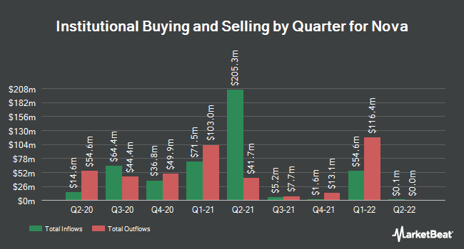 Institutional Ownership by Quarter for Nova Measuring Instruments (NASDAQ:NVMI)