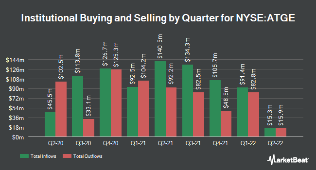 Institutional Ownership by Quarter for DeVry Education Group (NYSE:ATGE)