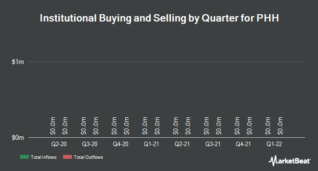 Institutional Ownership by Quarter for PHH (NYSE:PHH)