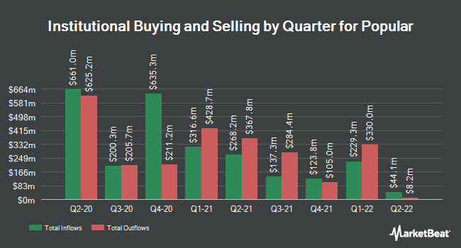 Institutional Ownership by Quarter for Popular (NASDAQ:BPOP)