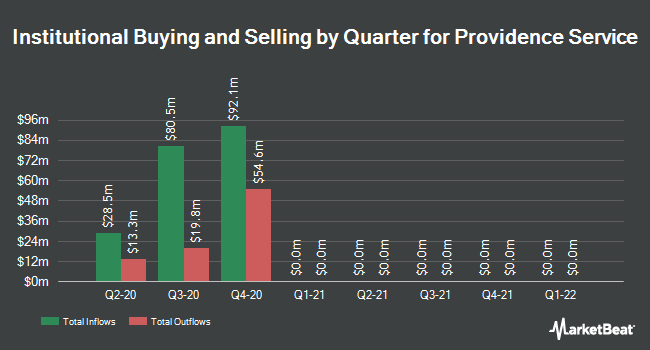 Institutional Ownership by Quarter for The Providence Service (NASDAQ:PRSC)