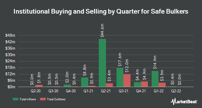 Institutional Ownership by Quarter for Safe Bulkers (NYSE:SB)