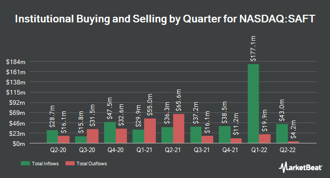 Institutional Ownership by Quarter for Safety Insurance Group (NASDAQ:SAFT)