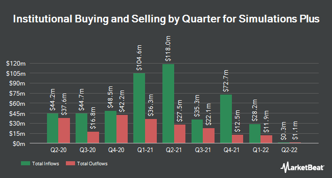 Institutional Ownership by Quarter for Simulations Plus (NASDAQ:SLP)