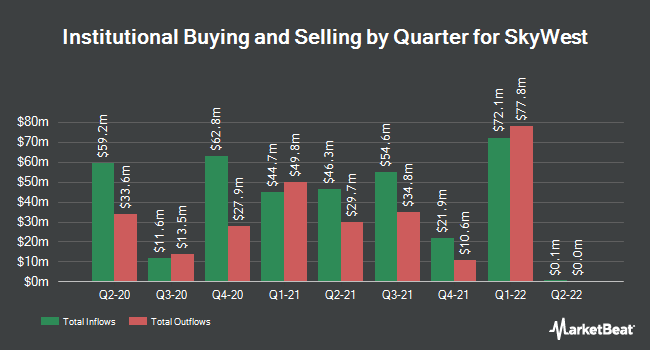 Institutional Ownership by Quarter for SkyWest (NASDAQ:SKYW)