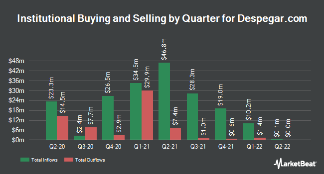 Institutional Ownership by Quarter for Despegar.com (NYSE:DESP)