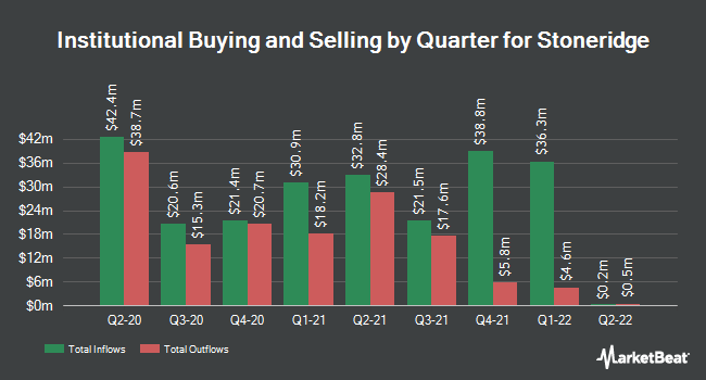 Institutional Ownership by Quarter for Stoneridge (NYSE:SRI)