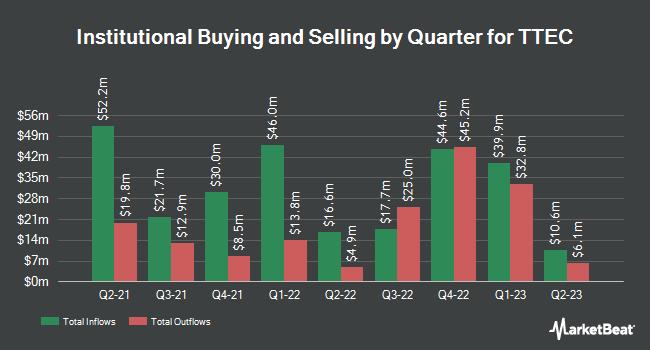 Institutional Ownership by Quarter for TeleTech (NASDAQ:TTEC)