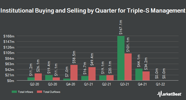Institutional Ownership by Quarter for Triple-S Management (NYSE:GTS)