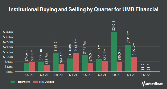 Institutional Ownership by Quarter for UMB Financial (NASDAQ:UMBF)