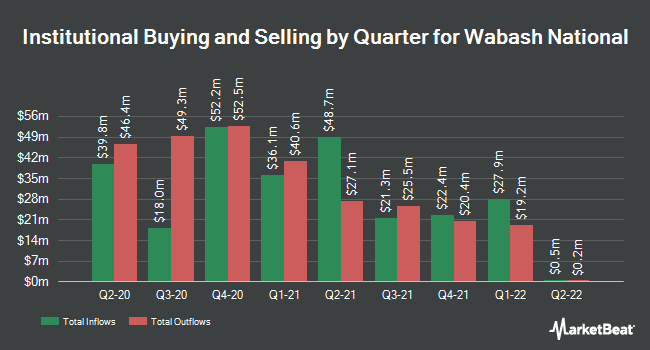 Institutional Ownership by Quarter for Wabash National (NYSE:WNC)