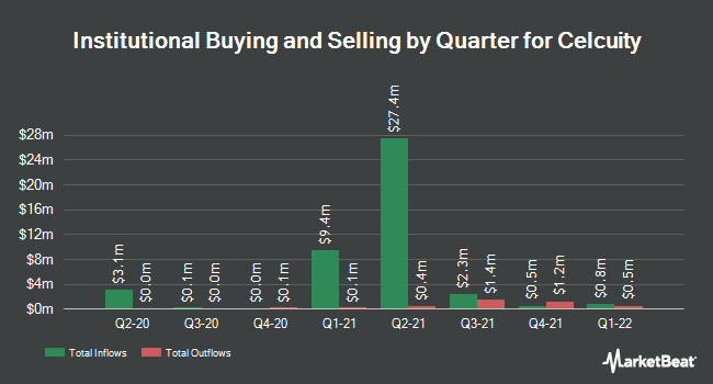 Institutional Ownership by Quarter for Celcuity (NASDAQ:CELC)